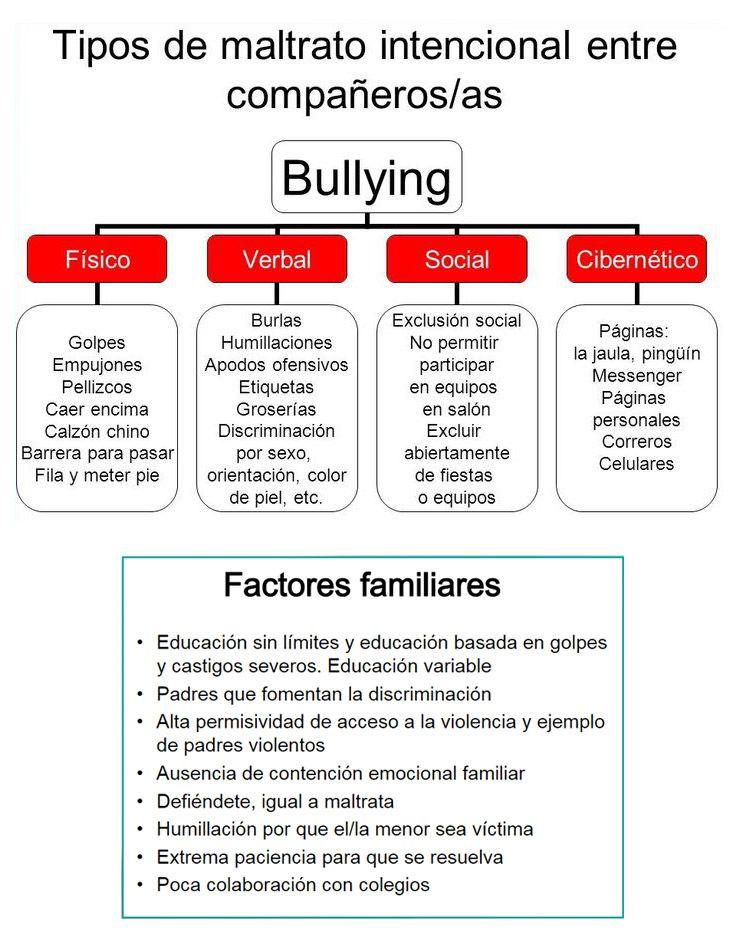 ... TIPOS DE BULLYNG. INDICIOS PARA DETECTARLO. Casi un 6% de los niños y niñas españoles ha tenido relación con alguna episodio de 'bullying', según un informe de la Confederación de Asociaciones de Padres y Madres de Alumnos (Ceapa), que revela otro dato preocupante: solo uno de cada tres menores que lo sufren son capaces de transmitir su drama a su familia.  http://www.elcorreo.com/vizcaya/20140328/mas-actualidad/sociedad/como-pueden-detectar-padres-201403271110.html