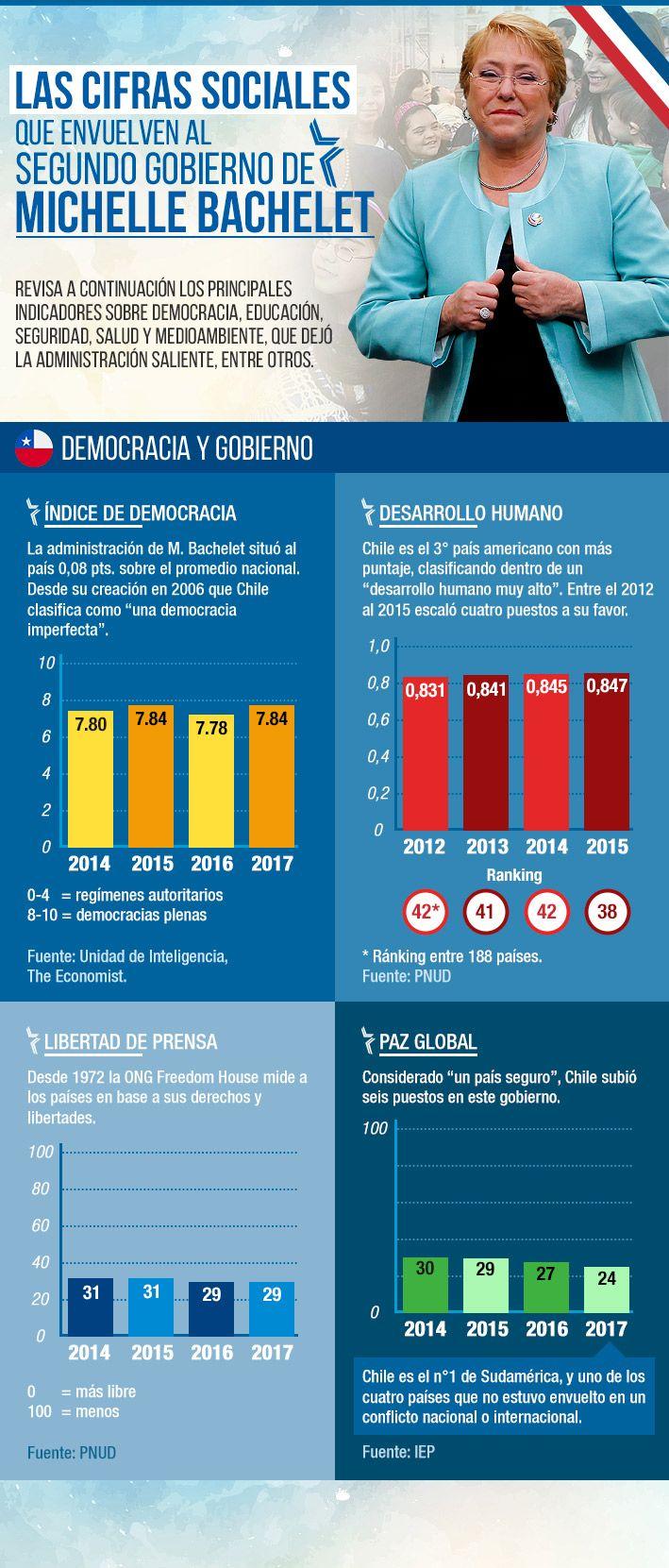 Educación, seguridad y salud: Las cifras sociales que deja el segundo gobierno de Bachelet
