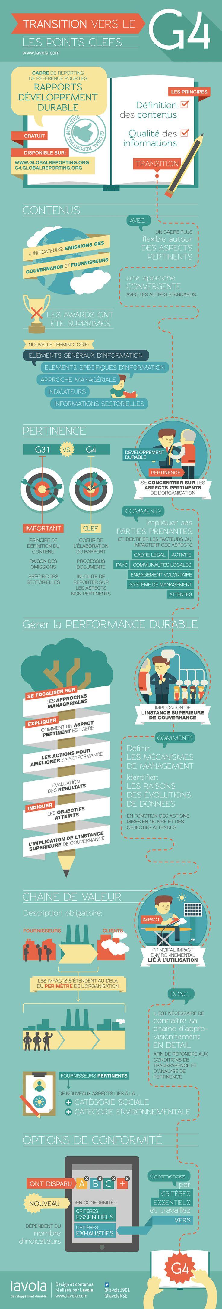 Transition vers le GRI G4: Les points clefs! #developpementdurable #RSE