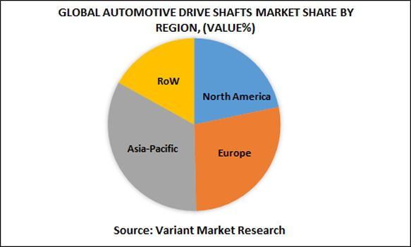 Global Automotive Drive Shafts Market is estimated to reach $9 billion by 2024; growing at a CAGR of 6.1% from 2016 to 2024. Automotive drive shafts are mechanical component prepared from aluminium, steel, and carbon fibre.