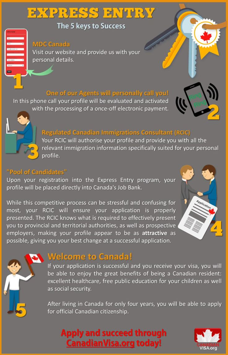 Your 5 keys to Success in the Express Entry with CanadianVisa.org