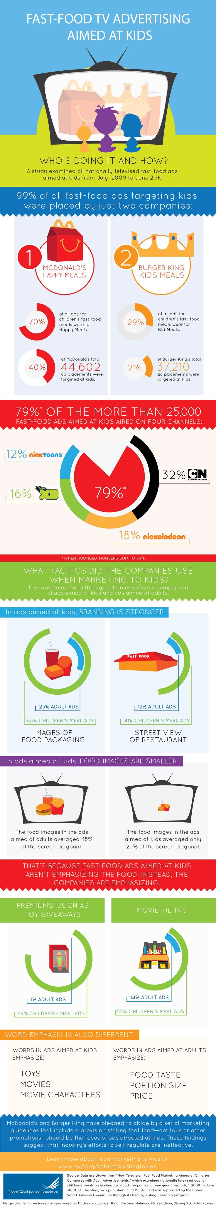 Infographic: Fast-Food TV Advertising Aimed At Kids - Robert Wood Johnson Foundation
