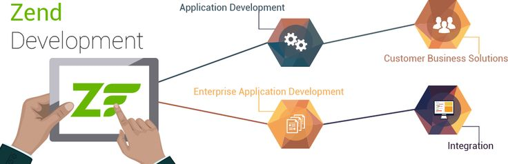 SunTecOSS provides end-to-end Zend Framework Development Services to businesses across a multitude of industry verticals and niches. Hire Zend Framework developers to build fully customized and highly scalable Zend 2.2 websites & applications with attractive designs, features and functionalities.