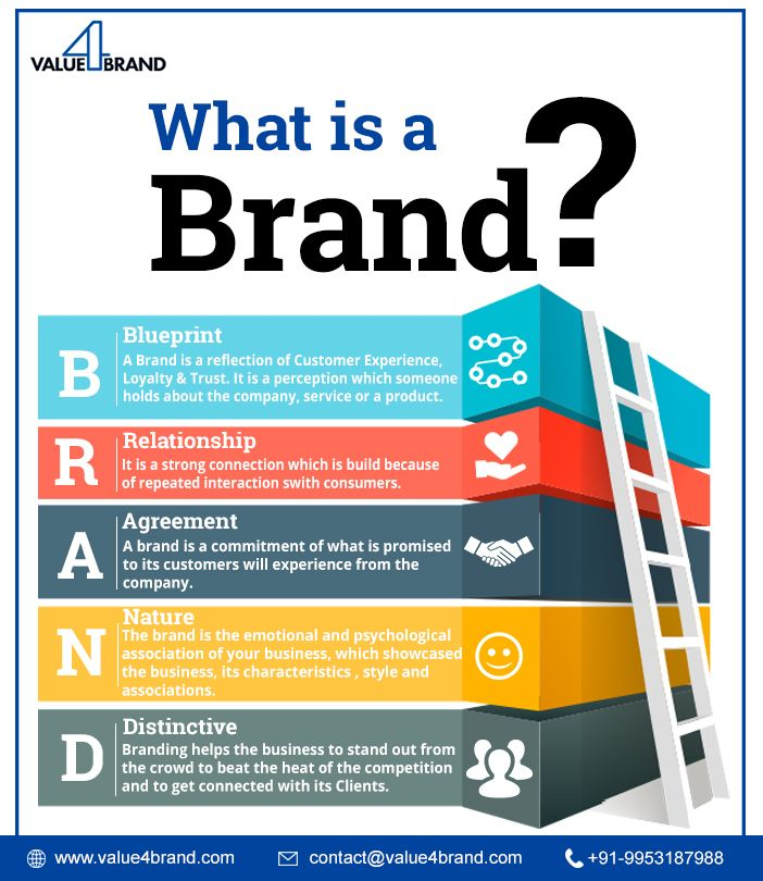 How To Improve Brand Image Of A Product