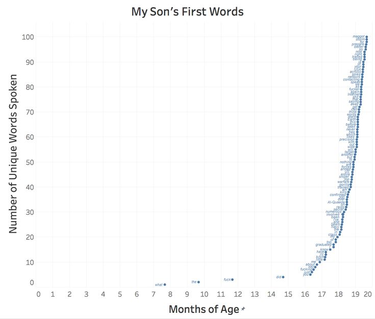 I also tracked all my son's first words since birth