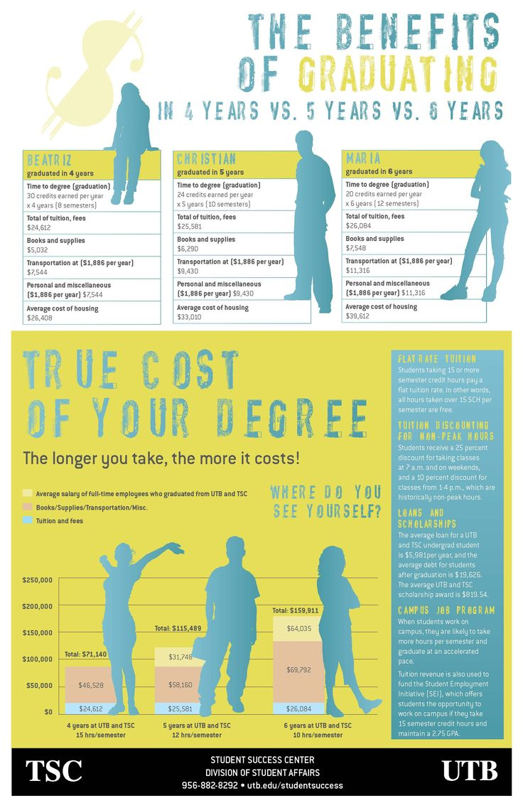 88 Best Images About Infographics On Pinterest  Student. Golf Practice Schedule Template. Free Will Template Form. Harvard Graduate School Of Design. College Graduates Make More Money. Graduated Bob For Fine Hair. Fathers Day Video For Church. Reference Template For Resume. Fascinating Social Media Resume Sample