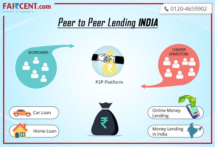Fai Cent Is Peer To Peer Lending Platform We Are Rbi Reserve Bank Of India Registered Platform And F With Images Personal Loans Peer To Peer Lending Investment Services