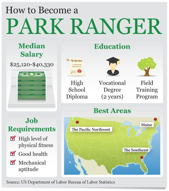 How to Become a Park Ranger #Infographics    ... This is why National Park Ranger is what he'd prefer to do.