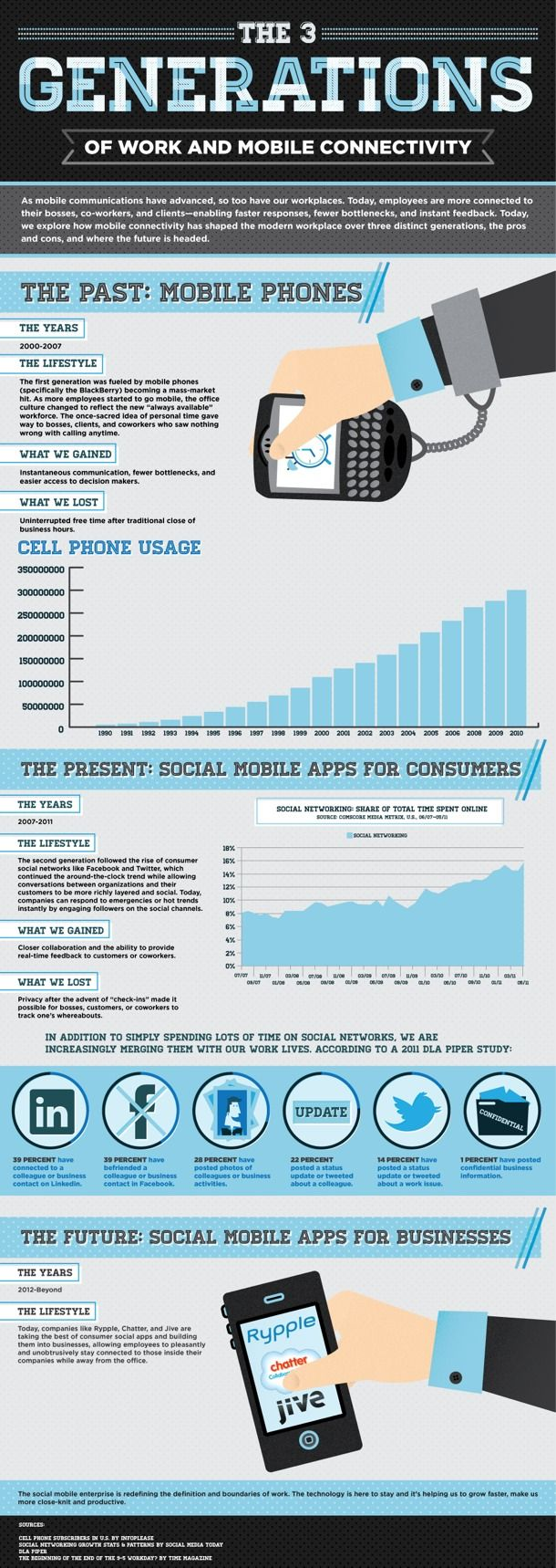 The infographic - from Salesforce Rypple - predicts a third generation to follow today's consumer-centric mobile workplace, and is a good way to start a dialogue about how social mobility will progress in the enterprise. http://www.readwriteweb.com/mobile/2012/04/the-future-of-social-mobile-co.php