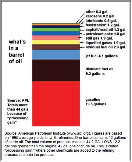 Bright Nepenthe: Things Made From Petroleum