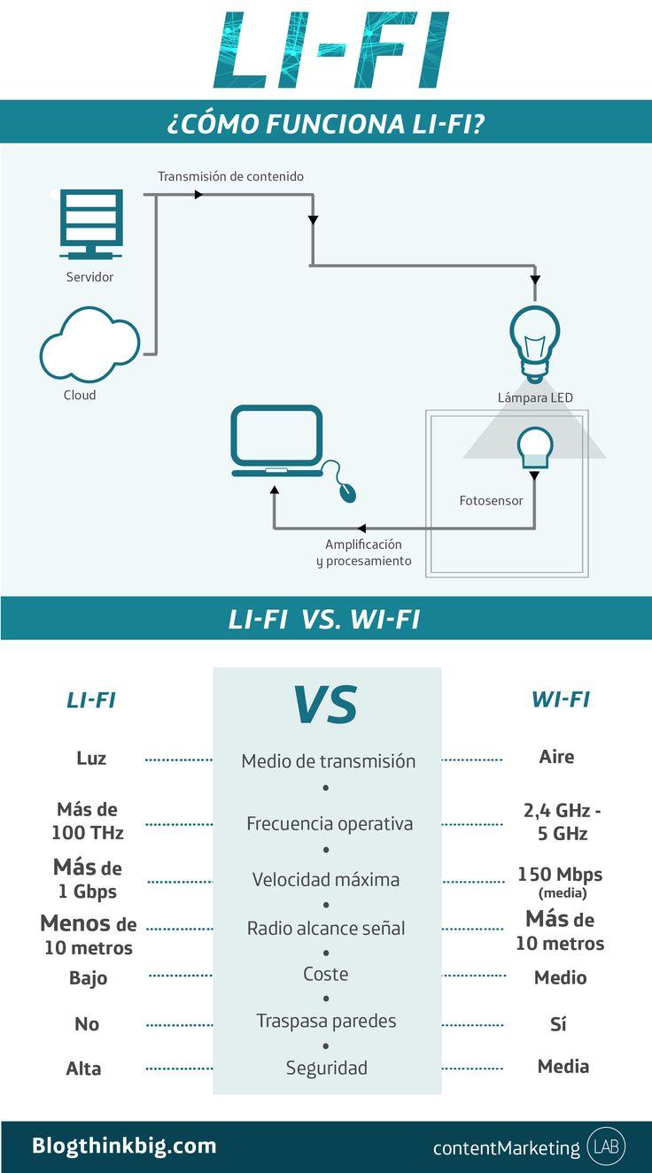 La tecnología Li-Fi, basada en la transmisión de datos a través de la luz, promete revolucionar la navegación por Internet con una velocidad 100 veces superior a Wi-Fi. #TelefonicaGraphics
