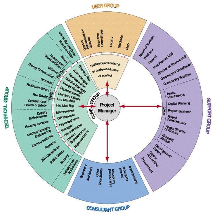 Project Management Diagram  Sct    Lotus Focal Points