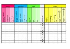 Image result for decimal place value grid
