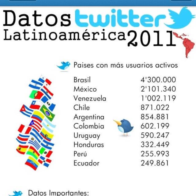 Ranking Twitter Latinoamérica