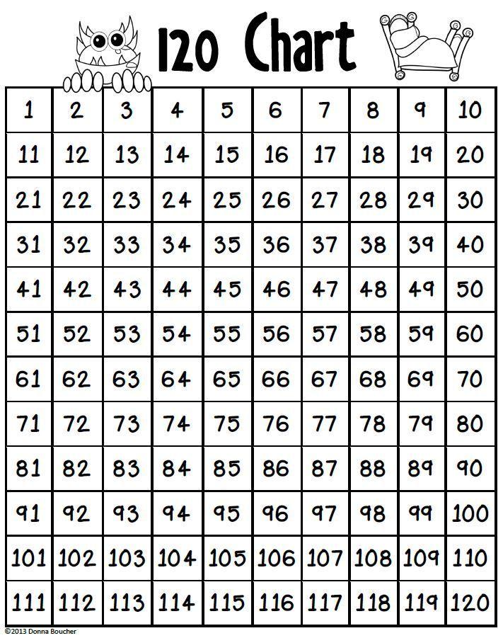 number families on a hundred twenty chart matek 2 o tan t s rh pinterest es