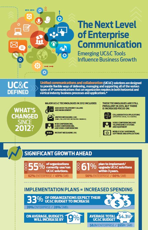 The Next Level of Enterprise Communication #infographic. Learn more in IDG Enterprise's 2015 Unified Communications & Collaboration research
