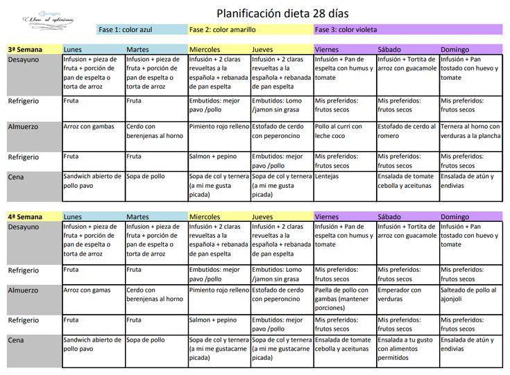 las recetas dela dieta del metabolismo acelerado pdf