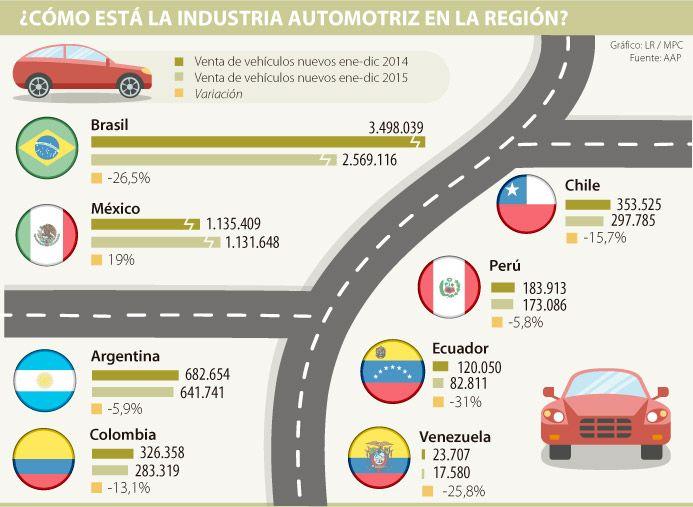 Sin contar México, venta de autos nuevos en la región cayó más de 17% en 2015