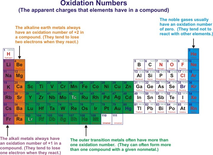 Oxidation Number: rule: the sum of all oxidation numbers on neutral compounds is 0; oxidation number indicates the number of electrons lost, gained or shared as a result of chemical bonding; the change in oxidation state of a species lets you know if it has undergone oxidation or reduction; the oxidation number of an atom in the elemental state is zero