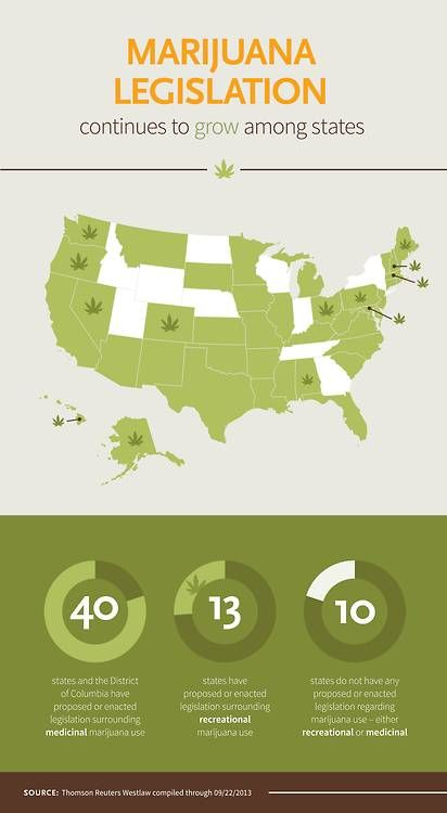 Current Us States With Either Proposed Or Enacted Legislation Regarding Medical Or Recreational Marijuana