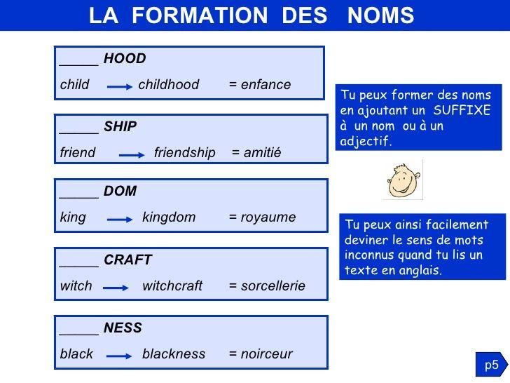 Grammaire anglaise :groupe nominal - LE NOM   Math teacher ...