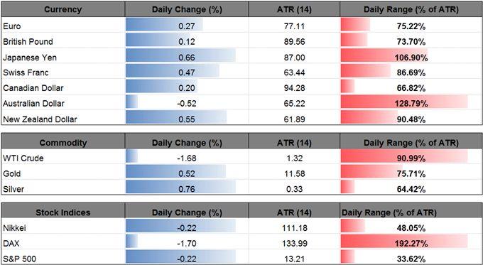 USD/JPY Unfazed by BoJ, Weakness to Persist on Less-Hawkish FOMC  https://www.dailyfx.com/forex/fundamental/us_dollar_index/daily_dollar/2017/07/21/USDJPY-Unfazed-by-BoJ-Weakness-to-Persist-on-Less-Hawkish-FOMC.html?DFXfeeds=forex:fundamental:us_dollar_index:daily_dollar