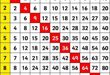 Multiplication Bingo - A lesson in practising timestables - Australian Curriculum Lessons