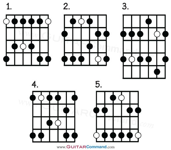 99 best guitar scale  tab  lesson images on pinterest