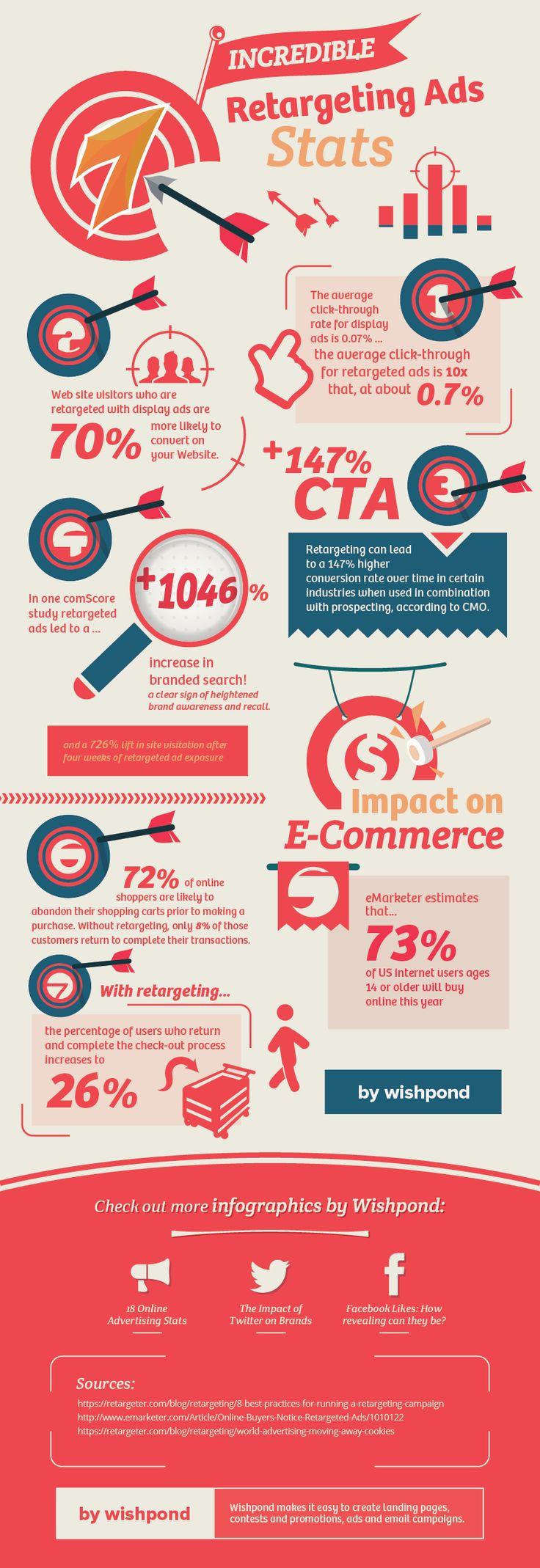 Site Retargeting Infographic.