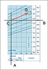 Growth Charts: An example of how to use and read a growth chart.