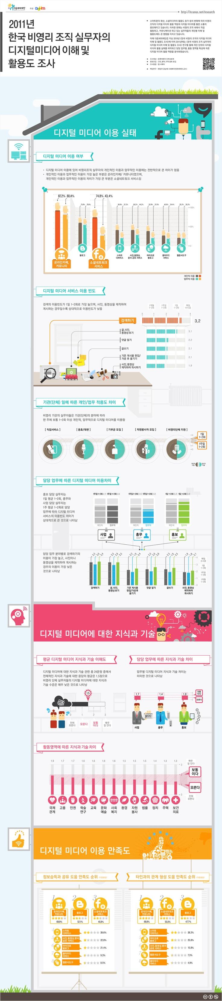 [Infographic] 2011 비영리 조직 실무자의 디지털 미디어 이용 및 활용도 조사에 관한 인포그래픽