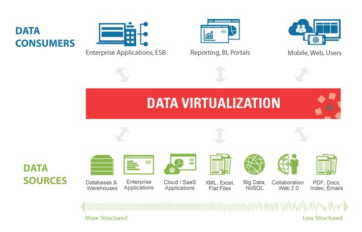 "What Is Data Virtualization?Data virtualization is synonymous with information agility - it delivers a simplified, unified, and integrated view of trusted business data in real time or near real time as needed by the consuming applications, processes, analytics, or business users. Data virtualization integrates data from disparate sources, locations and formats, without replicating the data,  to create a single ""virtual"" data layer that delivers unified data services to support multiple…"
