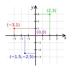 Analytic geometry - Wikipedia, the free encyclopedia