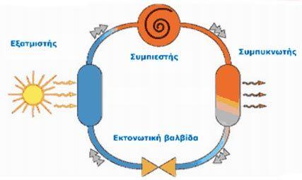 073gr. Σύγκριση κόστους θέρμανσης από διάφορες τεχνολογίες - Kemioteko Engineering