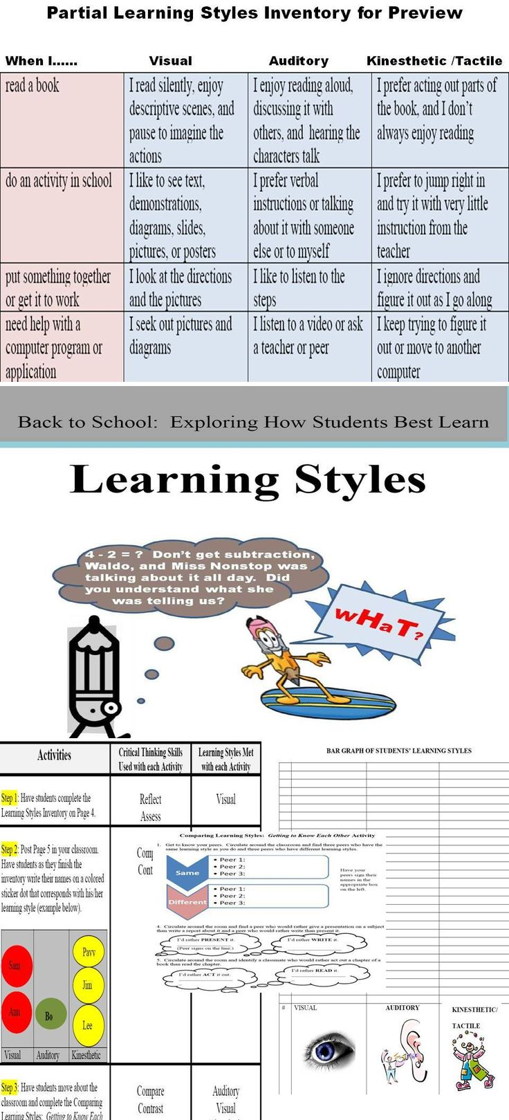 learning styles inventory This resource includes not only a learning styles inventory but also a number of math skills activities are infused in this lesson.