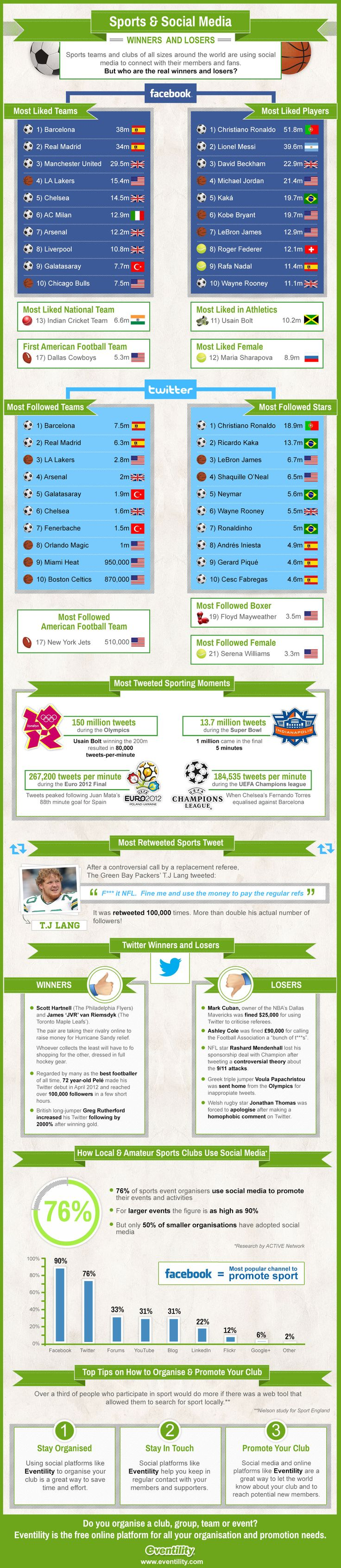 Sport and Social Media - Eventility Infographic