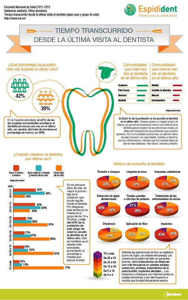 66 best ODONTOLOGIA images on Pinterest | Dental care, Dental health ...