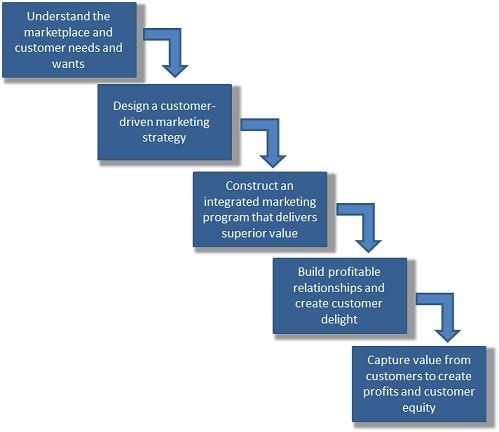 marketing models five Kotler Armstrong - Google leit ...