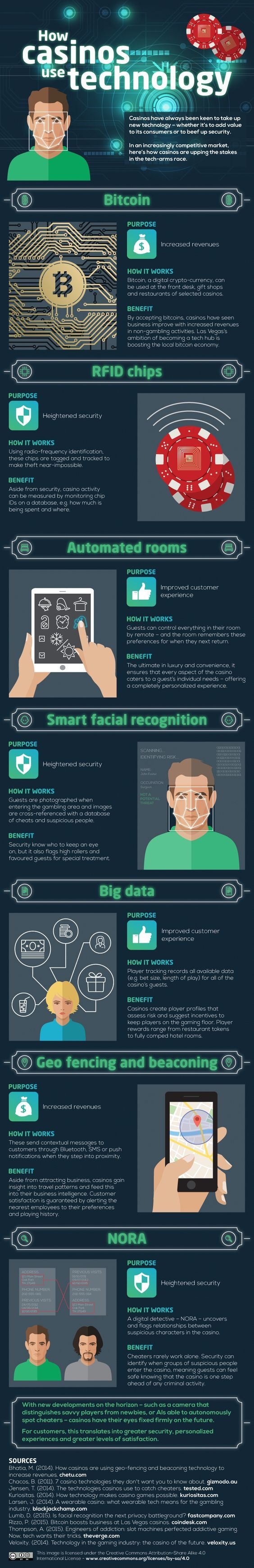 How Casinos Use Technology - Casinos are experts at using technology to monitor and profile their players and this infographic will tell you exactly how they do it. - #infographic