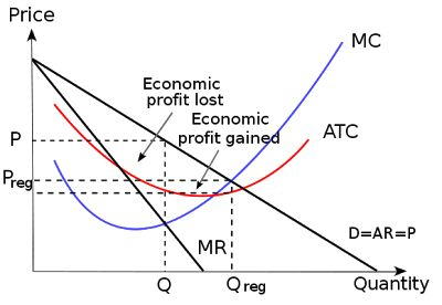 Efficiency changes impact economic value added