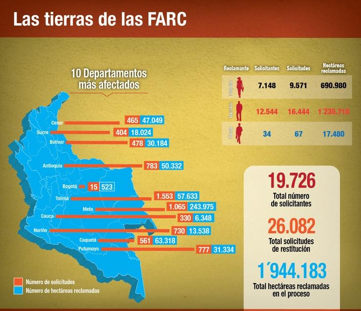 Las tierras que las FARC niegan tener, que hacen parte del proceso del restitución, pero no han sido devueltas.