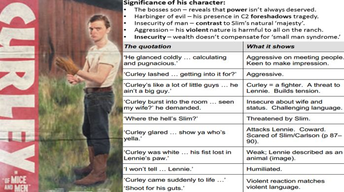 This post is a diagram of quotes Curly said in the book Of Mice and Men. It helps to show what he means with what he says. | On this link there are more diagrams of quotes from different characters in the book http://missryansgcseenglish.wordpress.com/category/english-literature/of-mice-and-men/ #OfMiceAndMen