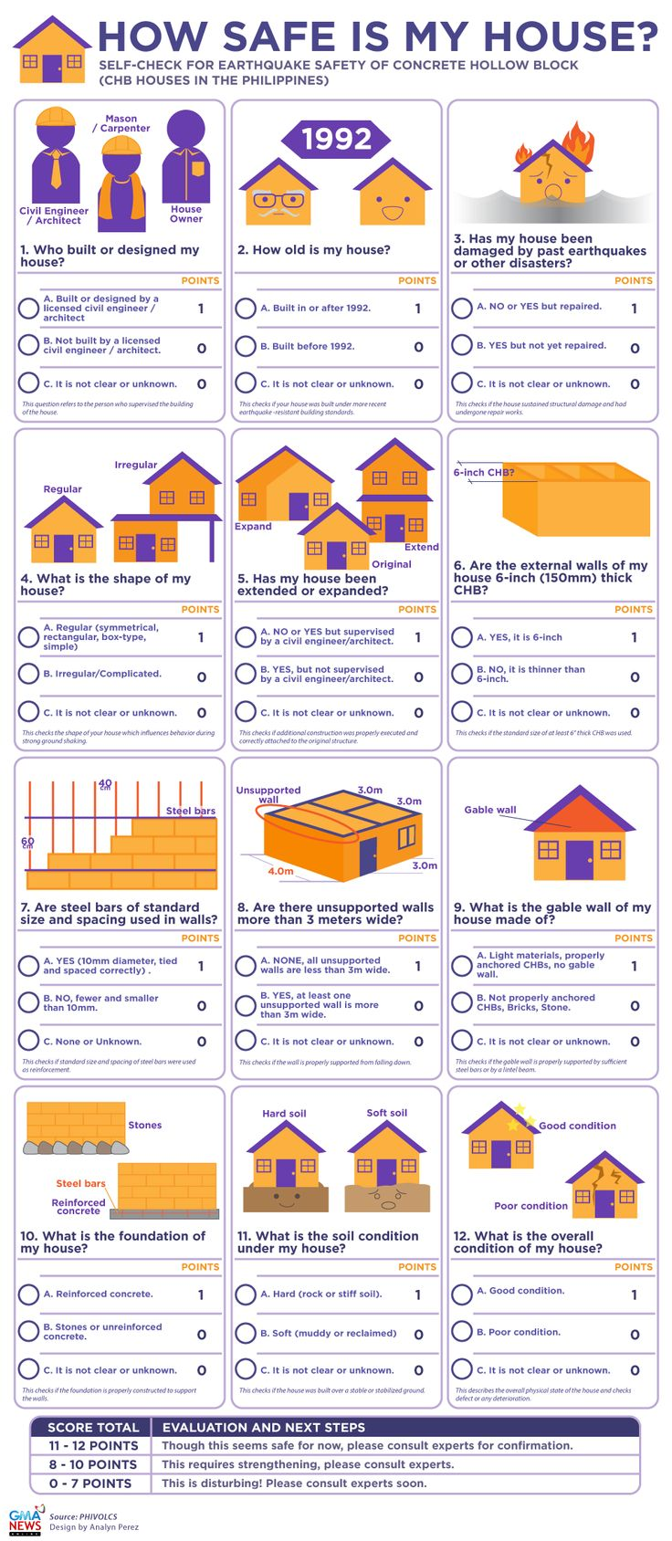 CHECKLIST: Will your house survive a major earthquake? | News | GMA News Online