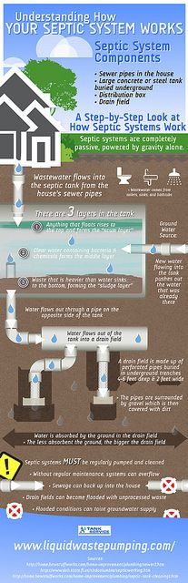 Understanding How Your Septic System Works, via Flickr.