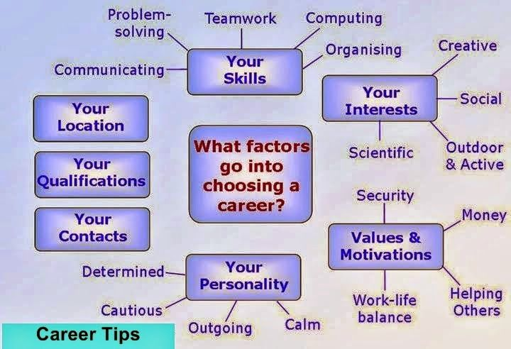 how to decide what career to go into