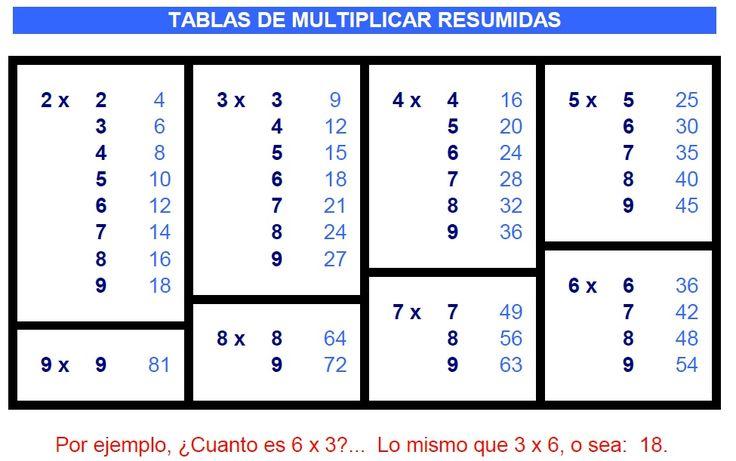 """Tenemos """"juegos muy divertidos para aprender a multiplicar"""", especialmente para los niños de 2º y 3º de Educación Primaria. Juegos para aprender a multiplicar online, las tablas de multiplicar de barrio sésamo y un truco para aprender a multiplicar."""