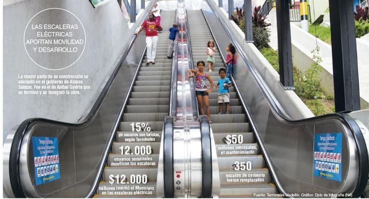 Las Escaleras Eléctricas Aportan Movilidad y Desarrollo #Otrotipotransporte
