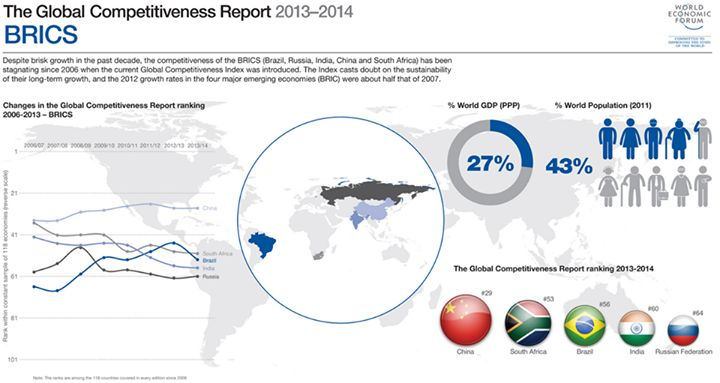 BRICS: Have the BRICS hit a wall?  The competitiveness of Brazil, Russia, India, China and South Africa has been stagnating since 2006, our global report shows.  How can the world's top emerging economies lay the foundation for a prosperous future? Source: Global Competitiveness Report 2013 - 2014
