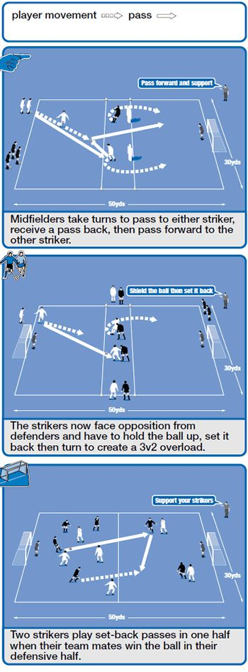 Strikers playing with their backs to goal must move around to create space to receive a pass to feet. However, once this pass is made, a striker must ensure he controls the ball and uses his body to shield the ball from defenders.