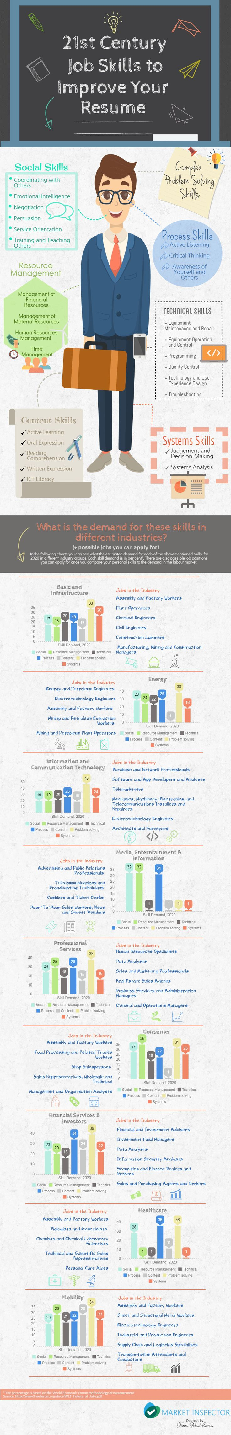 infographic 21st Century Job Skills To Improve